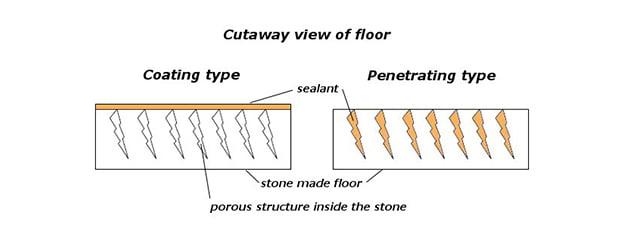 Stone Sealing Guide - How Do Floor Sealers Work - KleanSTONE Floor Sealing