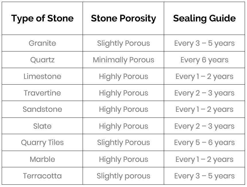 Stone Sealing Guide - KleanSTONE Stone Floors - Stone Floor Sealing